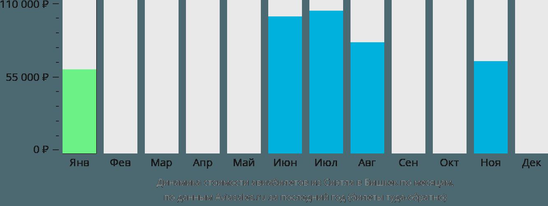 Динамика стоимости авиабилетов из Сиэтла в Бишкек по месяцам