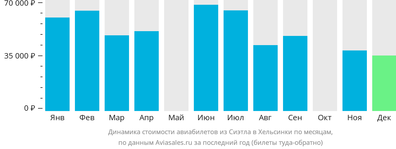 Динамика стоимости авиабилетов из Сиэтла в Хельсинки по месяцам