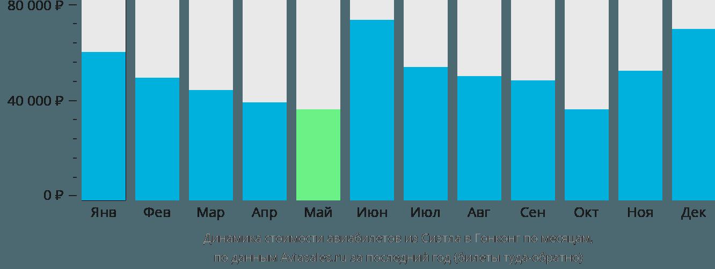 Динамика стоимости авиабилетов из Сиэтла в Гонконг по месяцам