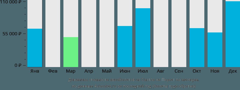 Динамика стоимости авиабилетов из Сиэтла на Пхукет по месяцам