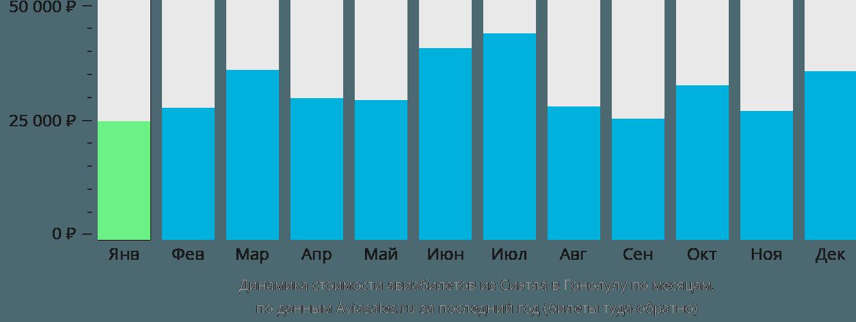 Динамика стоимости авиабилетов из Сиэтла в Гонолулу по месяцам