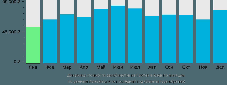 Динамика стоимости авиабилетов из Сиэтла в Киев по месяцам