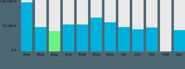 Динамика стоимости авиабилетов из Сиэтла в Стамбул по месяцам