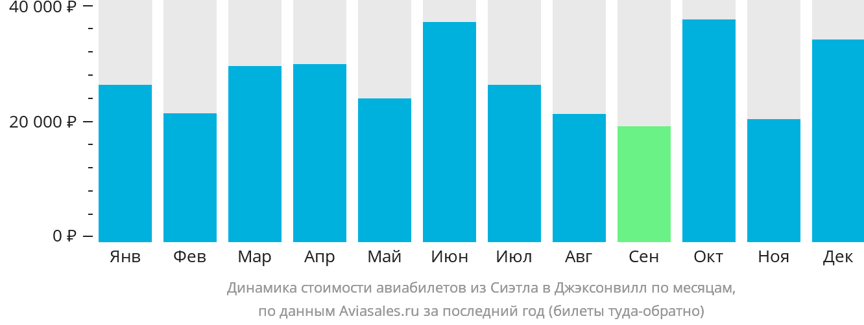 Динамика стоимости авиабилетов из Сиэтла в Джэксонвилл по месяцам