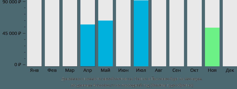 Динамика стоимости авиабилетов из Сиэтла в Йоханнесбург по месяцам