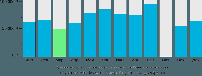 Динамика стоимости авиабилетов из Сиэтла в Кишинёв по месяцам