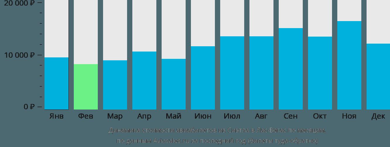 Динамика стоимости авиабилетов из Сиэтла в Лас-Вегас по месяцам