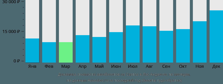 Динамика стоимости авиабилетов из Сиэтла в Лос-Анджелес по месяцам