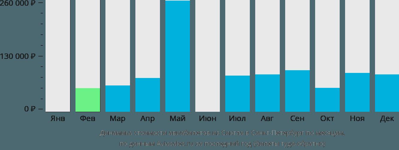 Динамика стоимости авиабилетов из Сиэтла в Санкт-Петербург по месяцам