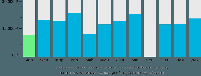Динамика стоимости авиабилетов из Сиэтла в Лонг-Бич по месяцам