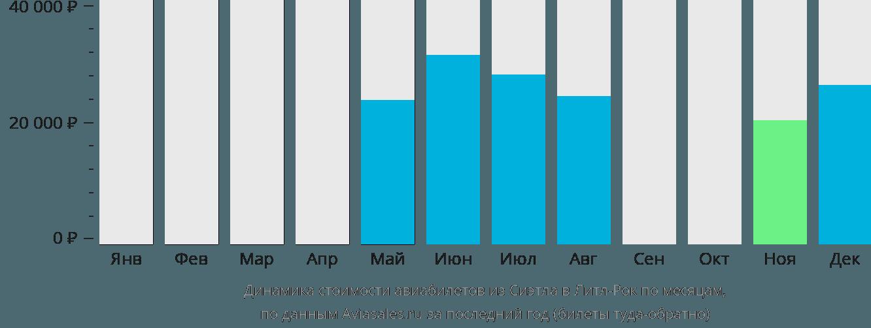 Динамика стоимости авиабилетов из Сиэтла в Литл-Рок по месяцам
