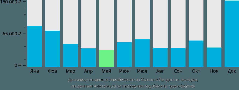 Динамика стоимости авиабилетов из Сиэтла в Лондон по месяцам