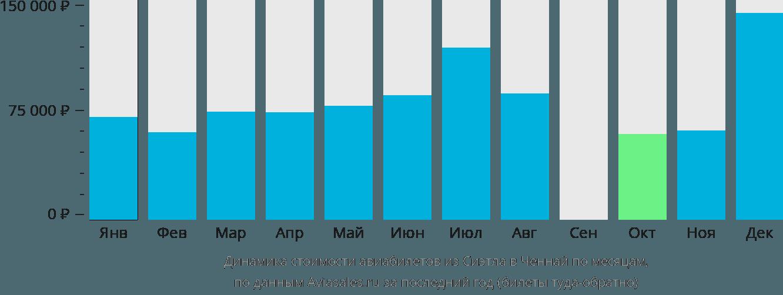 Динамика стоимости авиабилетов из Сиэтла в Ченнай по месяцам