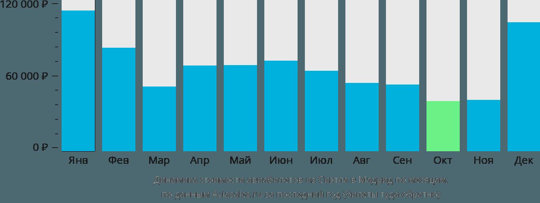 Динамика стоимости авиабилетов из Сиэтла в Мадрид по месяцам