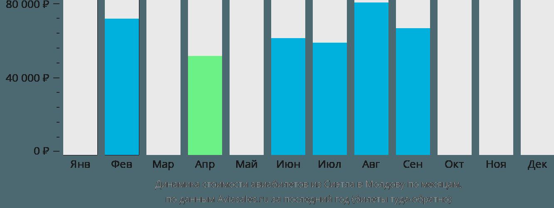 Динамика стоимости авиабилетов из Сиэтла в Молдову по месяцам