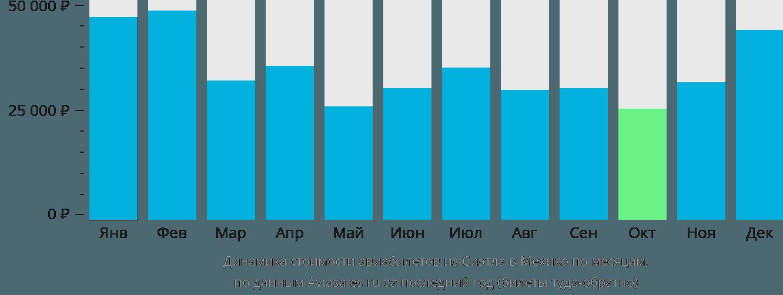 Динамика стоимости авиабилетов из Сиэтла в Мехико по месяцам