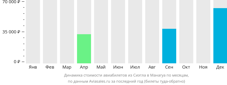 Динамика стоимости авиабилетов из Сиэтла в Манагуа по месяцам