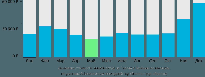 Динамика стоимости авиабилетов из Сиэтла в Майами по месяцам