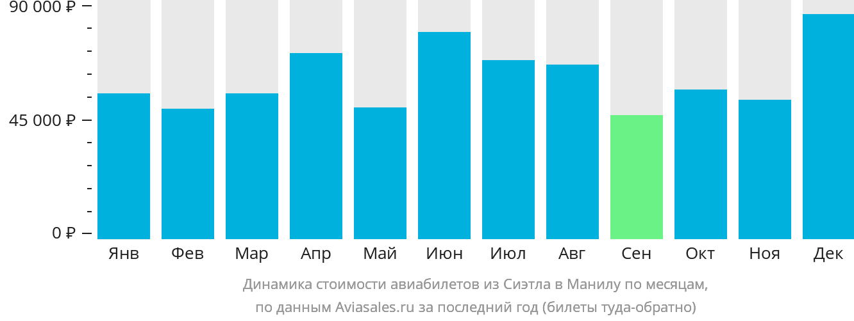 Динамика стоимости авиабилетов из Сиэтла в Манилу по месяцам