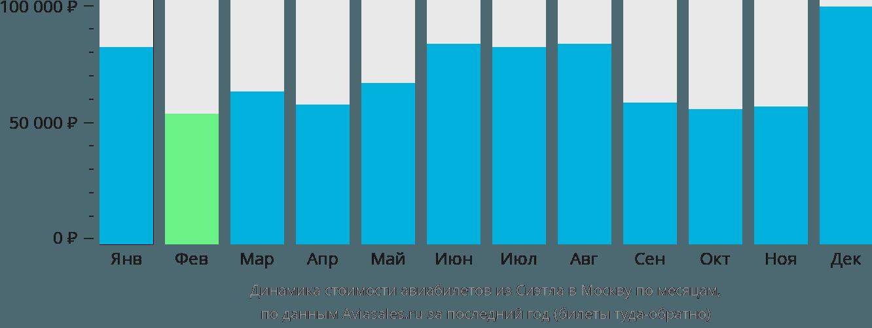 Динамика стоимости авиабилетов из Сиэтла в Москву по месяцам