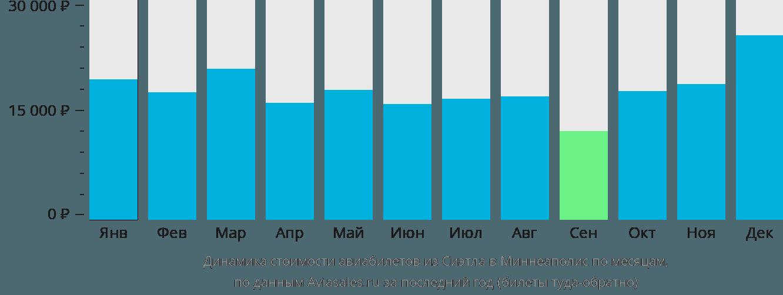 Динамика стоимости авиабилетов из Сиэтла в Миннеаполис по месяцам