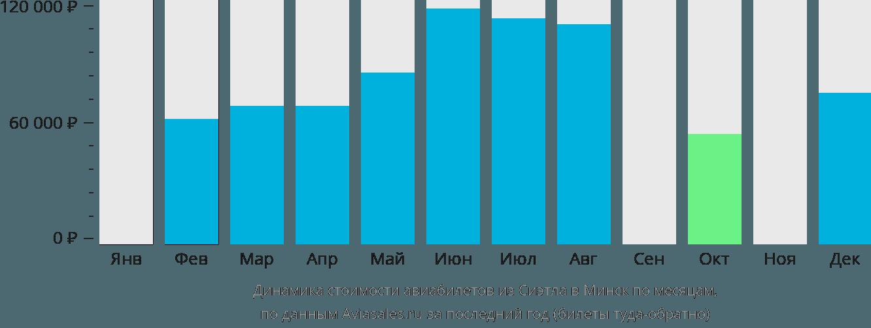 Динамика стоимости авиабилетов из Сиэтла в Минск по месяцам