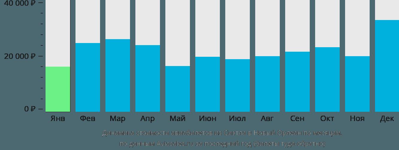 Динамика стоимости авиабилетов из Сиэтла в Новый Орлеан по месяцам