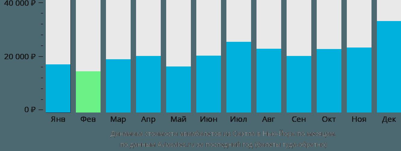 Динамика стоимости авиабилетов из Сиэтла в Нью-Йорк по месяцам
