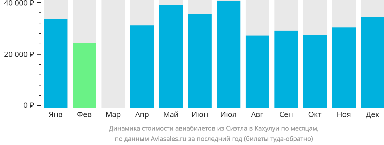 Динамика стоимости авиабилетов из Сиэтла в Кахулуи по месяцам