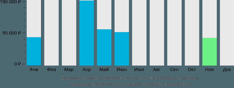 Динамика стоимости авиабилетов из Сиэтла в Новосибирск по месяцам