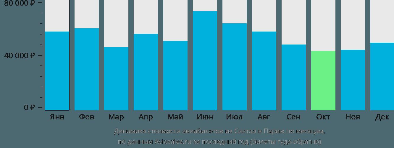 Динамика стоимости авиабилетов из Сиэтла в Париж по месяцам