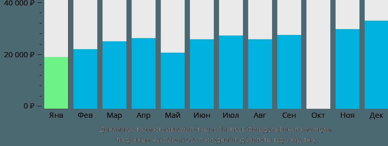 Динамика стоимости авиабилетов из Сиэтла в Филадельфию по месяцам