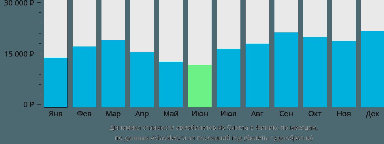 Динамика стоимости авиабилетов из Сиэтла в Финикс по месяцам