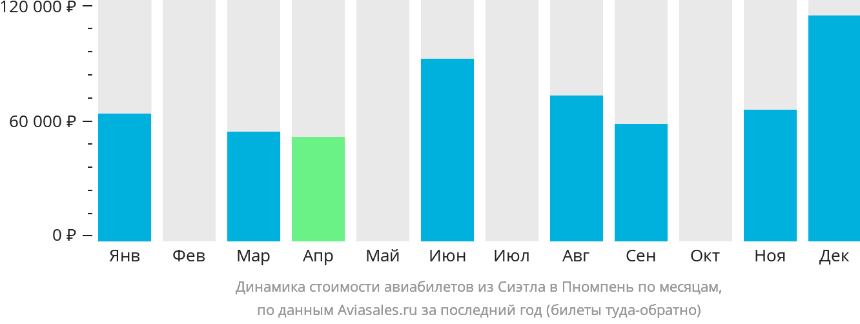Динамика стоимости авиабилетов из Сиэтла в Пномпень по месяцам