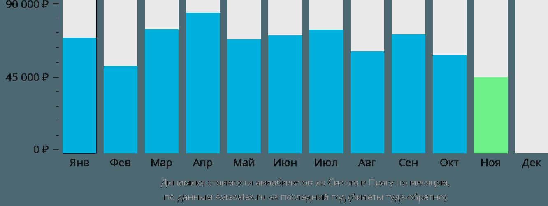 Динамика стоимости авиабилетов из Сиэтла в Прагу по месяцам