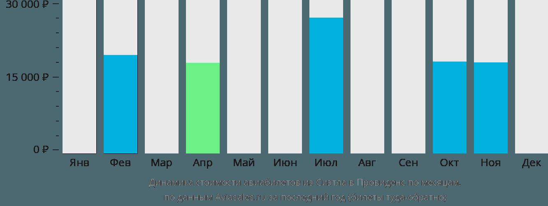 Динамика стоимости авиабилетов из Сиэтла в Провиденс по месяцам