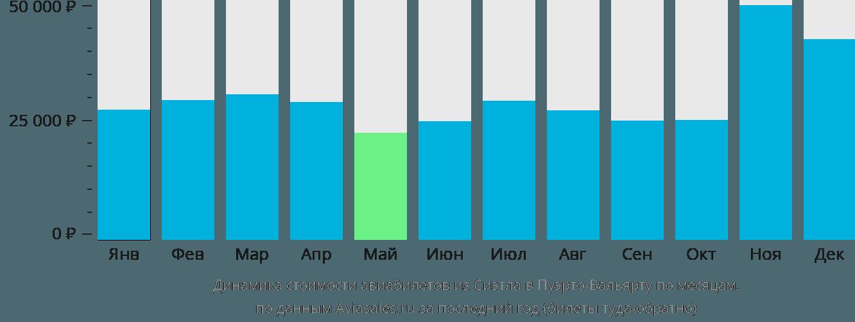 Динамика стоимости авиабилетов из Сиэтла в Пуэрто-Вальярту по месяцам