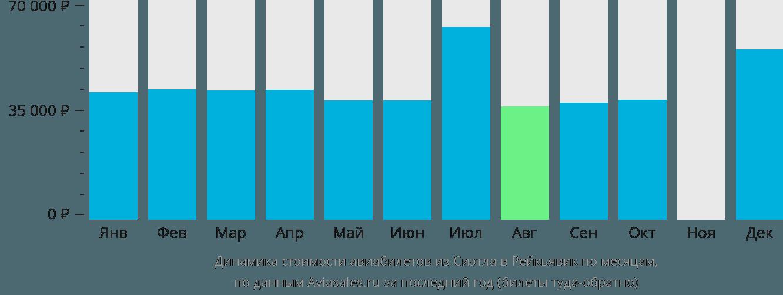 Динамика стоимости авиабилетов из Сиэтла в Рейкьявик по месяцам