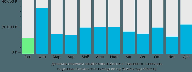 Динамика стоимости авиабилетов из Сиэтла в Сакраменто по месяцам