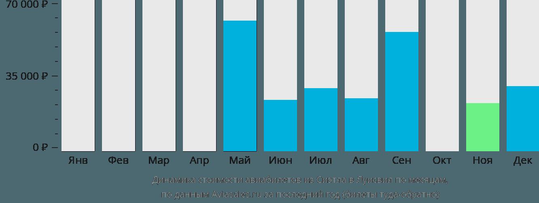 Динамика стоимости авиабилетов из Сиэтла в Луисвилл по месяцам