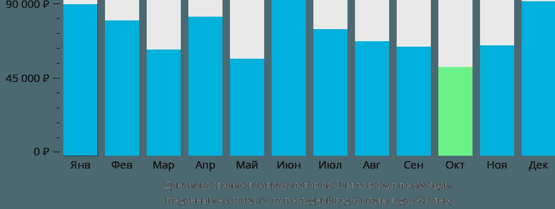Динамика стоимости авиабилетов из Сиэтла в Сеул по месяцам