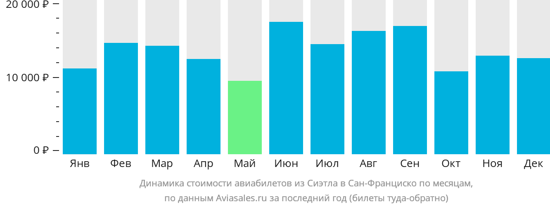Динамика стоимости авиабилетов из Сиэтла в Сан-Франциско по месяцам