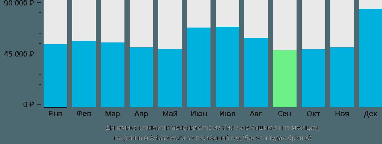 Динамика стоимости авиабилетов из Сиэтла в Хошимин по месяцам