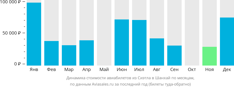 Динамика стоимости авиабилетов из Сиэтла в Шанхай по месяцам