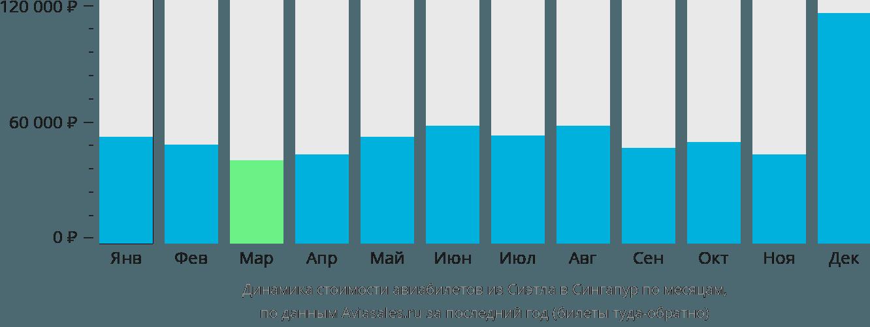 Динамика стоимости авиабилетов из Сиэтла в Сингапур по месяцам