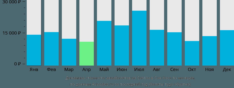Динамика стоимости авиабилетов из Сиэтла в Сан-Хосе по месяцам