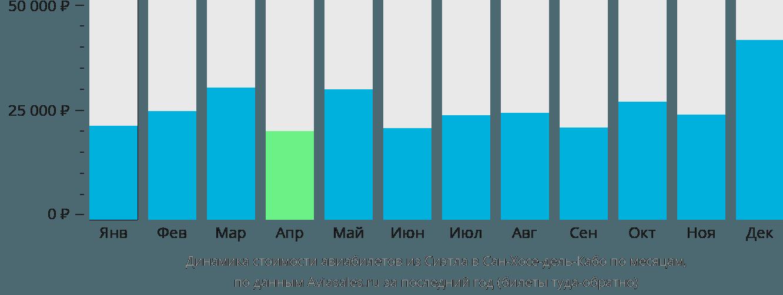 Динамика стоимости авиабилетов из Сиэтла в Сан-Хосе-дель-Кабо по месяцам
