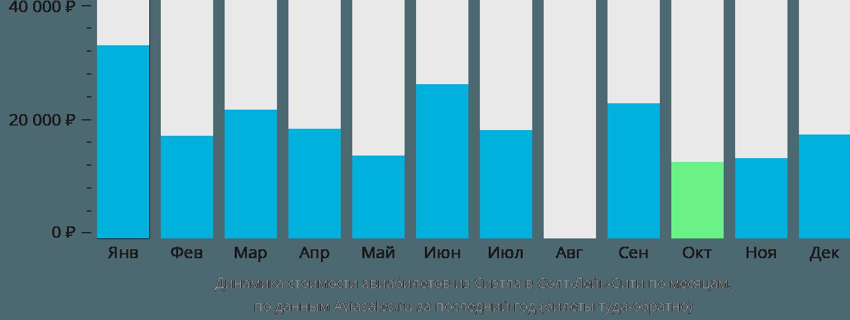Динамика стоимости авиабилетов из Сиэтла в Солт-Лейк-Сити по месяцам