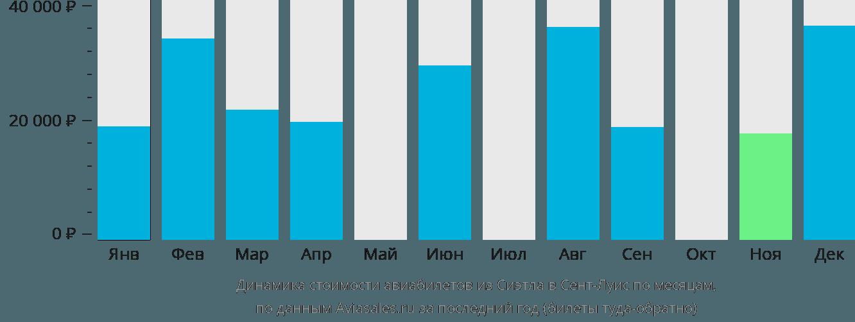 Динамика стоимости авиабилетов из Сиэтла в Сент-Луис по месяцам