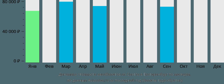 Динамика стоимости авиабилетов из Сиэтла в Екатеринбург по месяцам